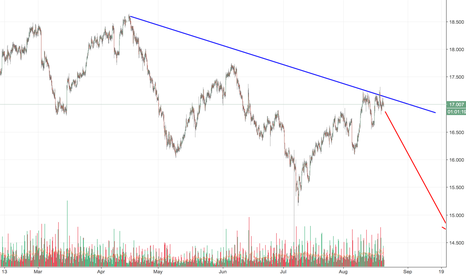 SILVER: SILVER is a BEAR. Curently being leveled by Geopolitical tension