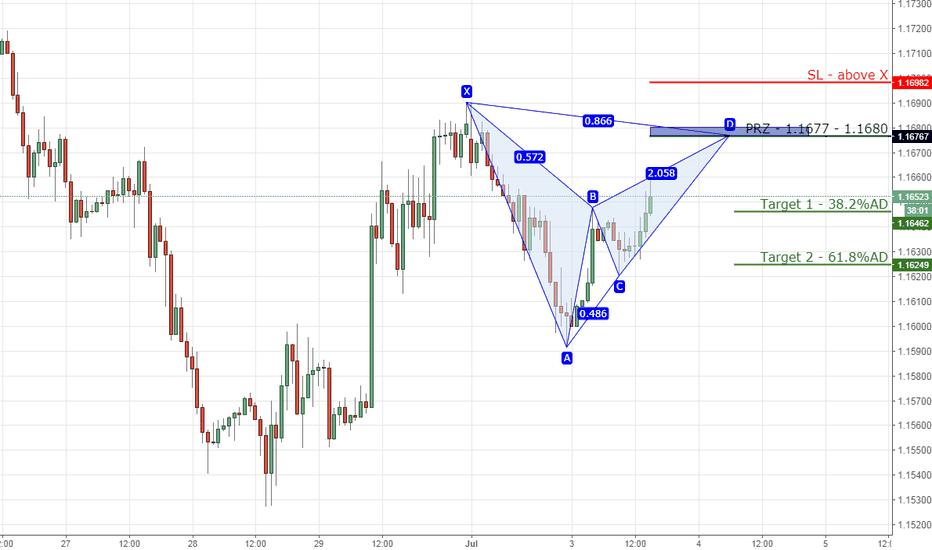 EURUSD: 11) EURUSD bearish bat on 1hr chart