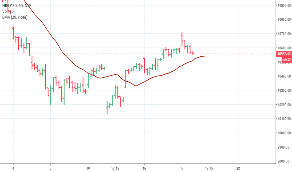NIFTY: NIFTY CAN FALL TO 10480