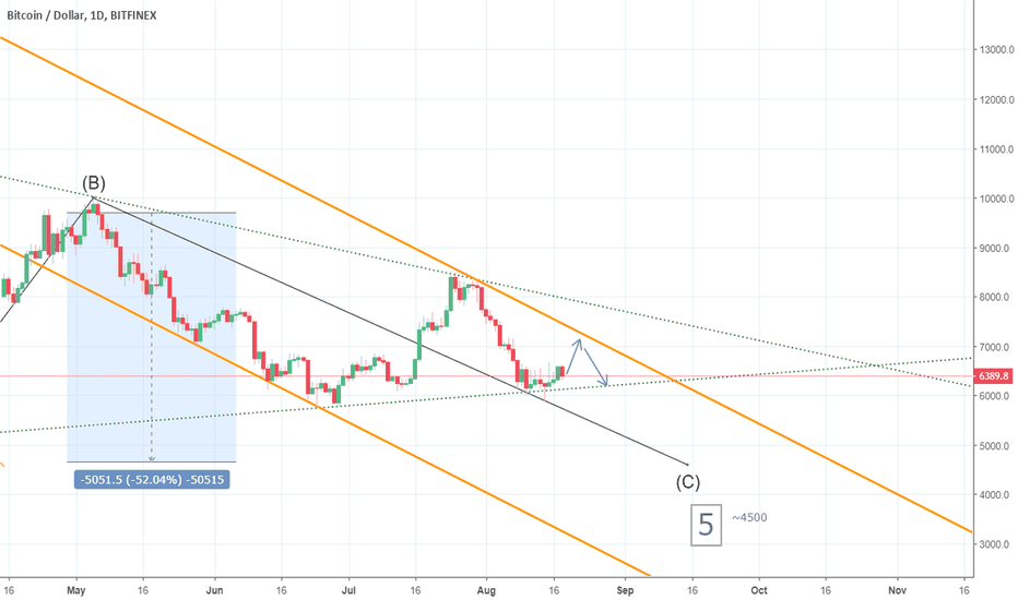 BTCUSD: Bounce up then down and why - BITCOIN