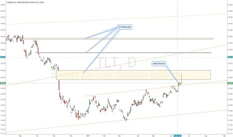 TLT: TLT: Multiple Gaps to be filled. Bullish Pennant forming. FOMC