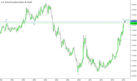 USDCAD: Usd Cad Monthly