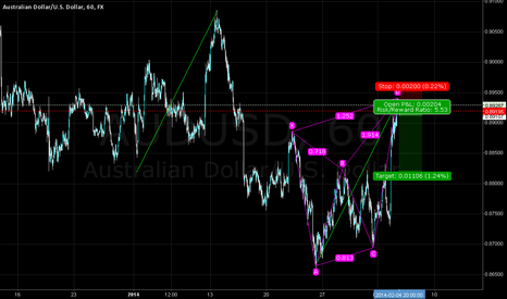 AUDUSD: AUDUSD shorted 8930 with min. target 8820 for first half