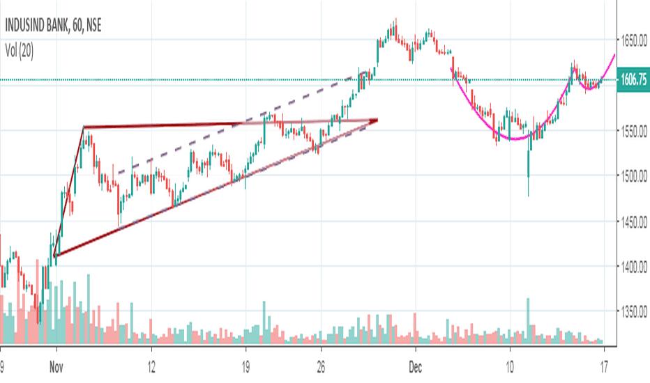 INDUSINDBK: Indusind Positional Buy