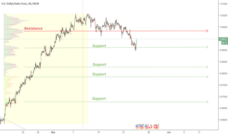 USDCHF: USDCHF Main support and resistance