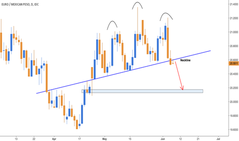 EURMXN: Head & Shoulders on EURMXN Daily chart