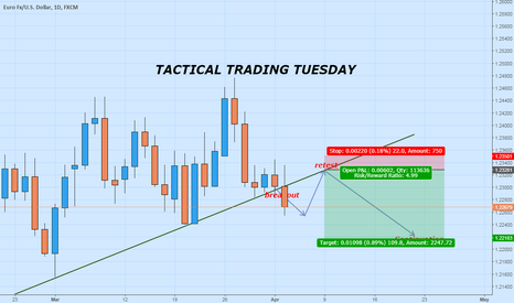 EURUSD: How to use a single trend line for tactical trading.
