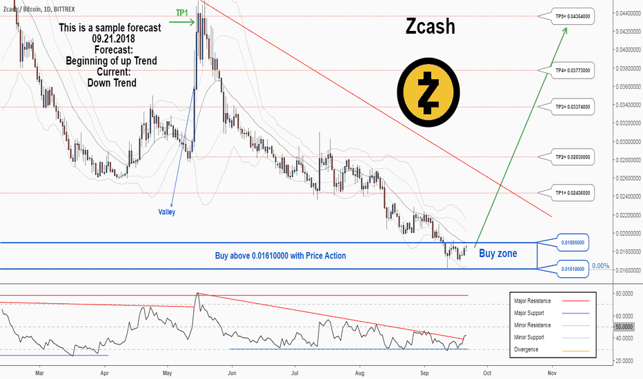 ZECBTC: There is a possibility for the beginning of an uptrend in ZECBTC