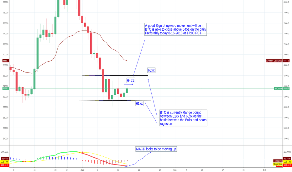 BTCUSD: BTC - The Battle between 61xx and 66xx rages on.