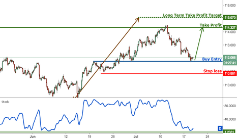 USDJPY: USDJPY finally bouncing off support, time to start buying