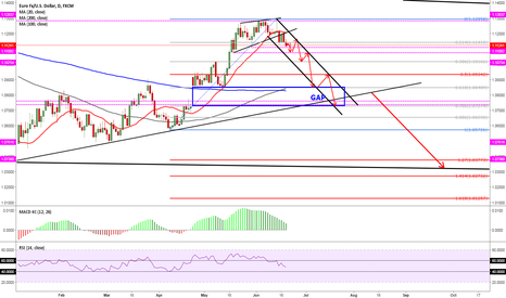 EURUSD: short-med and long term is a SELL