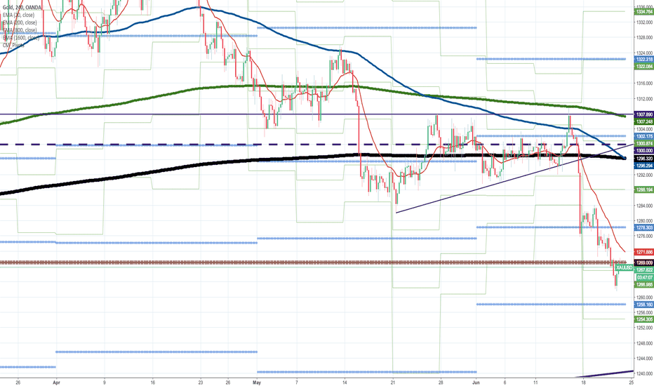 XAUUSD: Would gold decide to Downtrend?