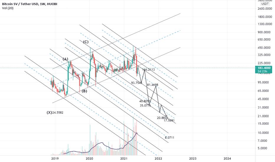 tradingview bitcoin sv)