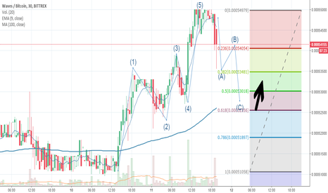 WAVESBTC: Waves btc