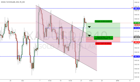 XAUUSD: Analysis Gold - 22/12/2015