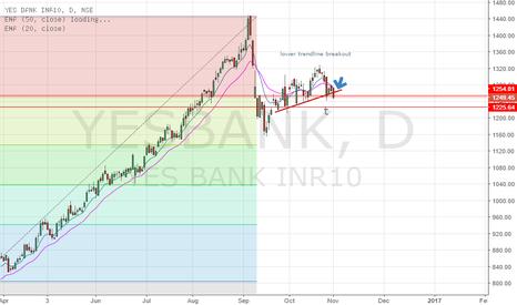 YESBANK: lower trendline breakout