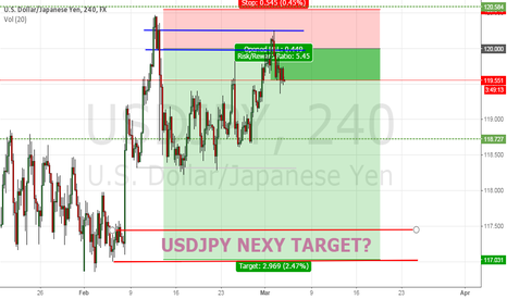 USDJPY: USDJPY next target 4/5 March 2015