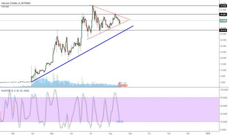 LTCUSD: LTC/USD - 1D Chart