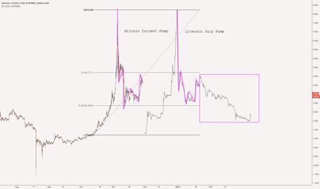 LTCUSD: Bitcoin echoing July Litecoin Pump?