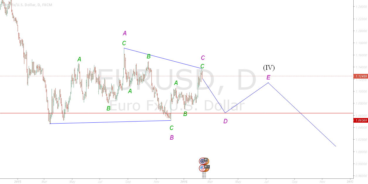 EURUSD Daily : D of triangle