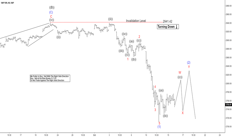 SPX: SPX Another Selling Can Enter Index Into Buying Area?