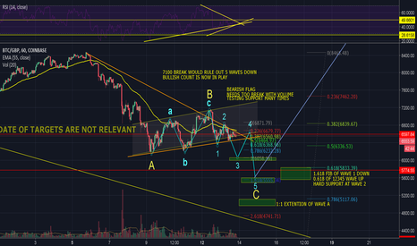 BTCGBP: BITCOIN 13TH MARCH ANALYSIS (GBP)
