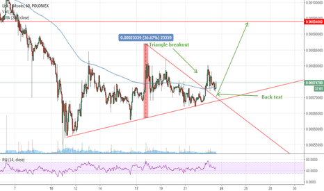LSKBTC: Lisk triangle breakout - going up!