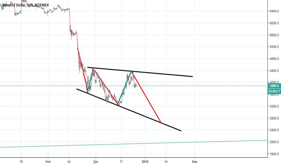 BTCUSD: Bitcoin. Медвежий треугольник.