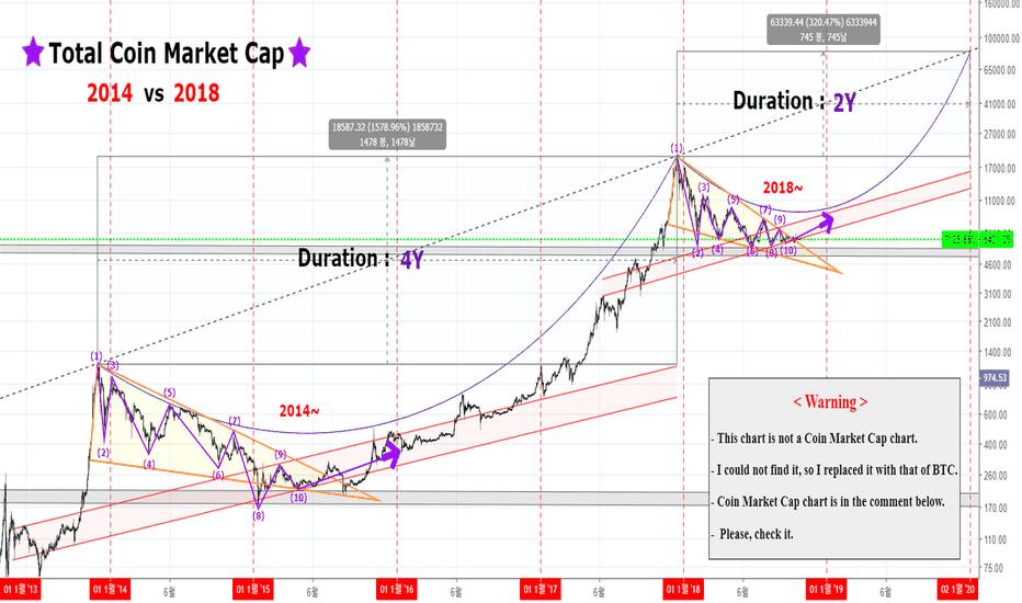 BLX: 코인 마켓 캡 : 2014 vs 2018 ( Total Coin Market Cap : 2014 vs 2018 )