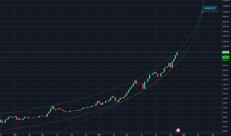 BTCUSD: Parabolic Curve broken at 10k and new Parabolic trend formed.