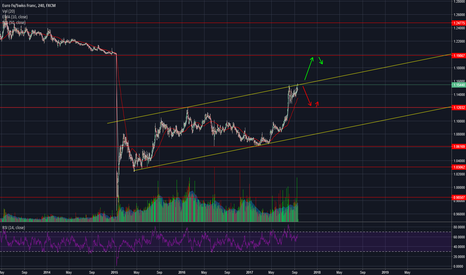 KMDBTC: EURCHF - At the top of its channel [Analysis]