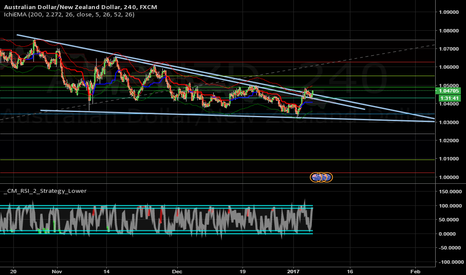 AUDNZD: AUDNZD - 4 HR - Long
