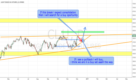 CL1!: Buy setup