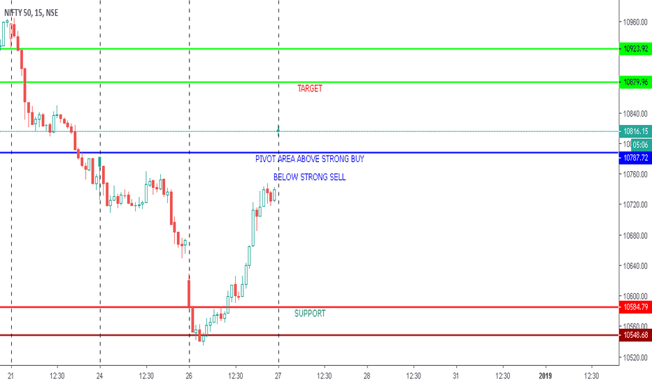 NIFTY: NIFTY INTRADAY VIEW
