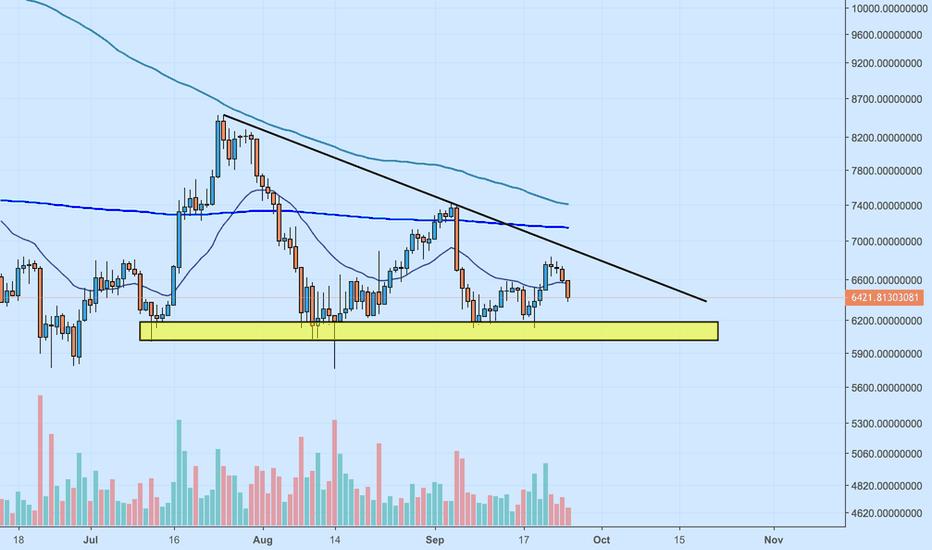 BTCUSDT: Bitcoin :- Daily Perspective :- Descending Triangle