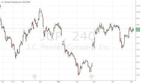 JCP: Sell
