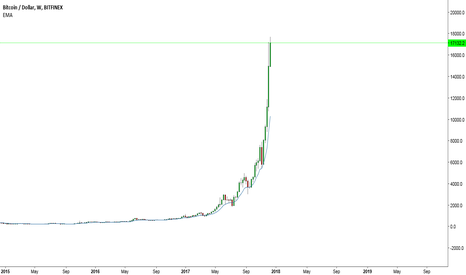 BTCUSD: Bitcoin - If theres ever a market to avoid....