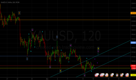 XAUUSD: Shorting Oppurtunity