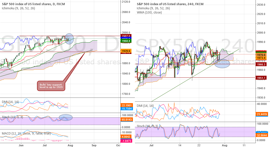 SP500 Update - Still consolidating. Wait for the break!