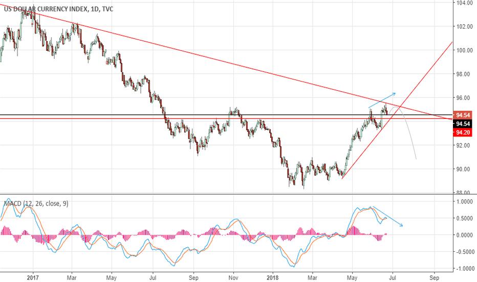 DXY: US Dollar Index finds major resistance.