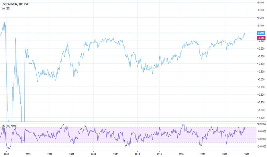 US02Y-US03Y: 2/3 US Yields Ratio