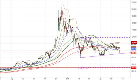 BTCUSD: $BTCUSD is staring at sub 3000 #Bitcoin