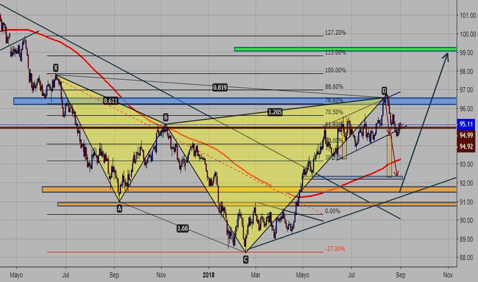DXY: indice dolar