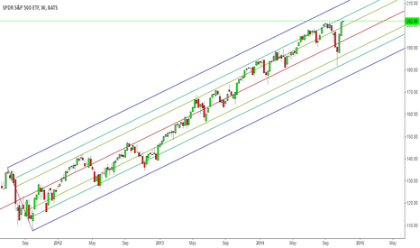 SPY: Bulls Clearly Consolidating, But the March upwards may continue!