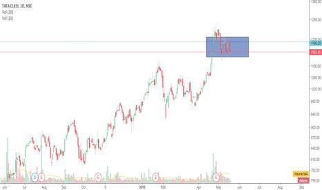 TATAELXSI: Swing Trading