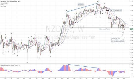 NZDJPY: NZDJPY: Price Breaks Below Support, possible Downtrend