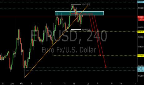 EURUSD: EURUSD:Sell at the 0.618RET
