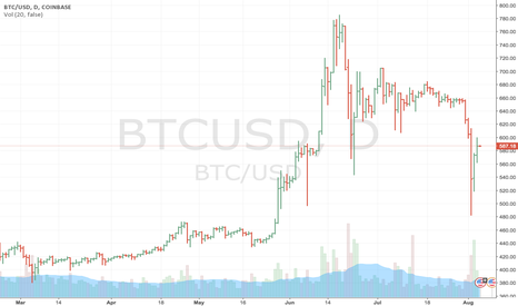 BTCUSD: Continue BUY side of BTC