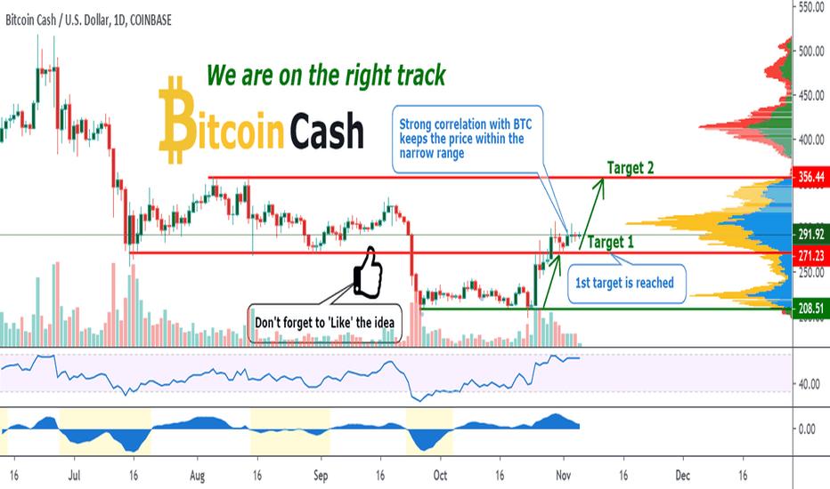 bitcoin cash rate chart