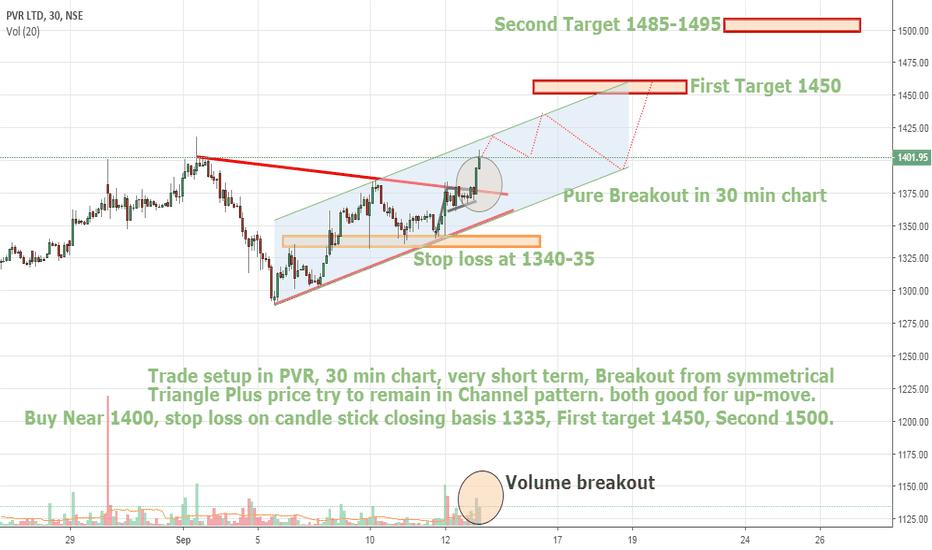 PVR: pVr breakout 30 min charts